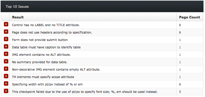 Screen shot example: Top 10 Issues, Result, Page Count