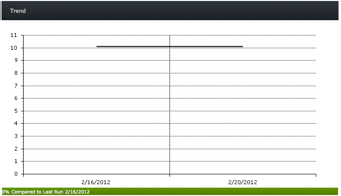 Screen shot example: Trend of 0% change today compared to last run 2/16/2012