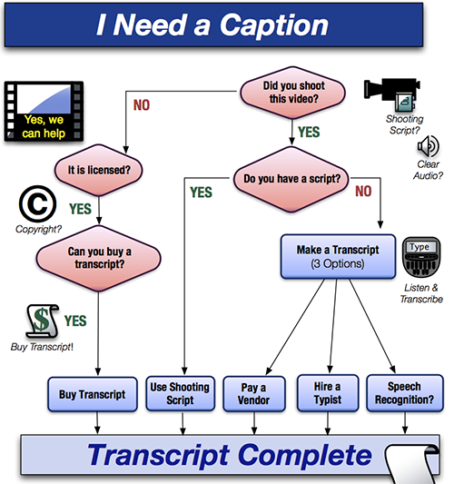 Flow Chart image I Need a Caption - see outline after image